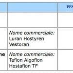 Plastiche Kunststoffe Gewicht Tabelle