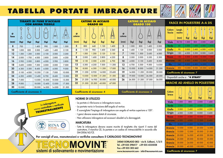 tabella-portate-imbragature